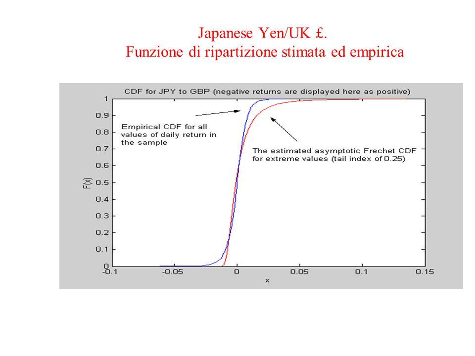 Japanese Yen/UK £. Funzione di ripartizione stimata ed empirica