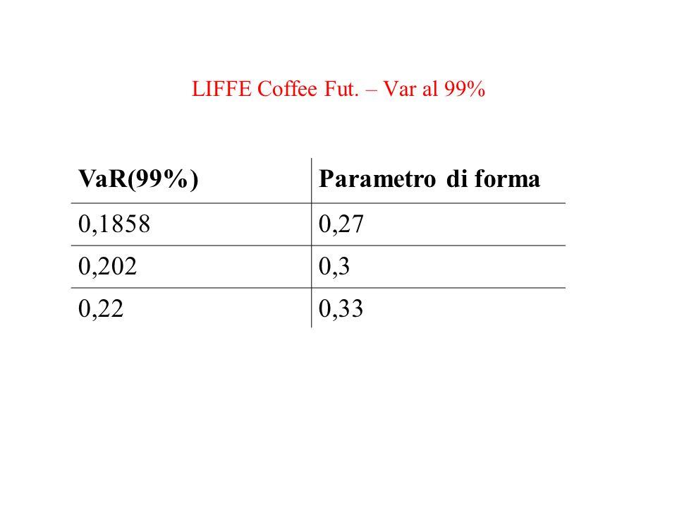 LIFFE Coffee Fut. – Var al 99%