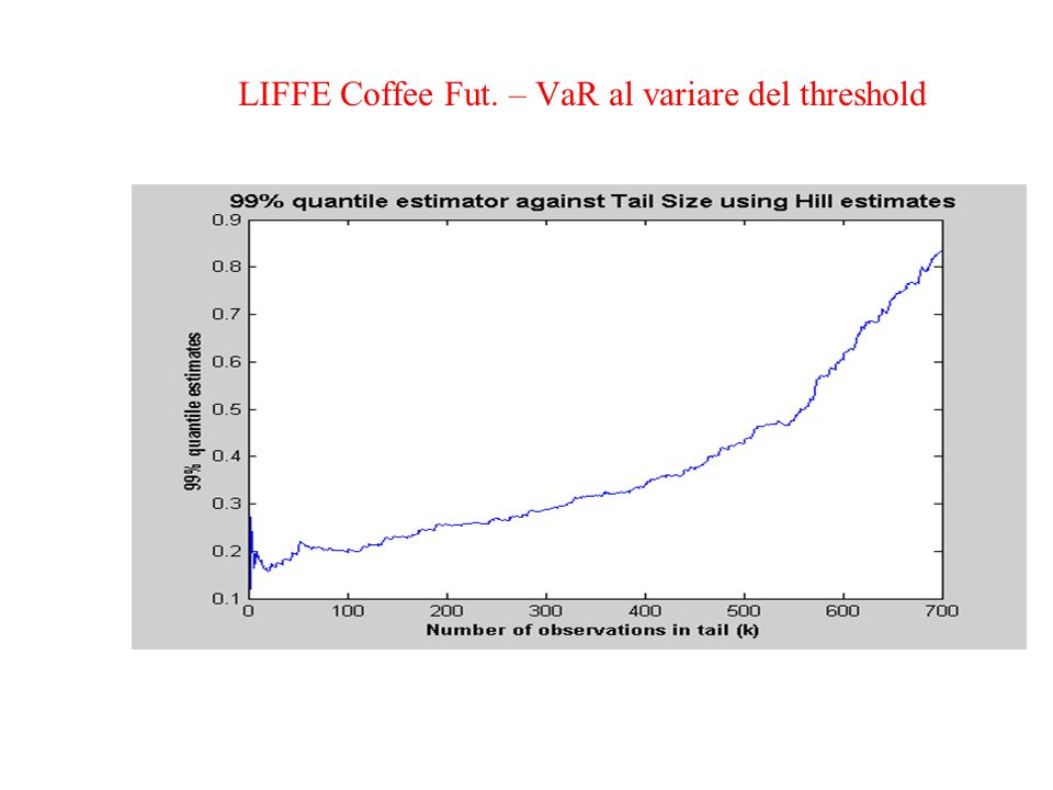 LIFFE Coffee Fut. – VaR al variare del threshold