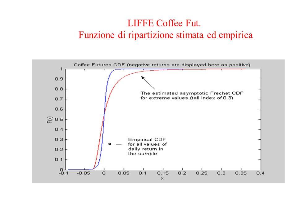 LIFFE Coffee Fut. Funzione di ripartizione stimata ed empirica