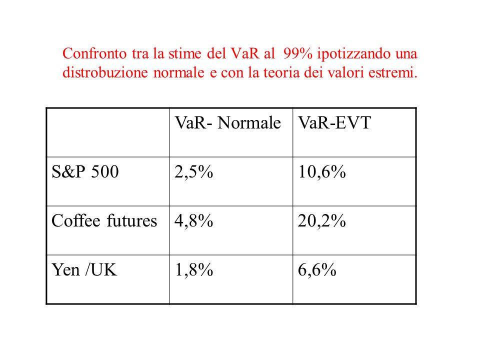 VaR- Normale VaR-EVT S&P 500 2,5% 10,6% Coffee futures 4,8% 20,2%