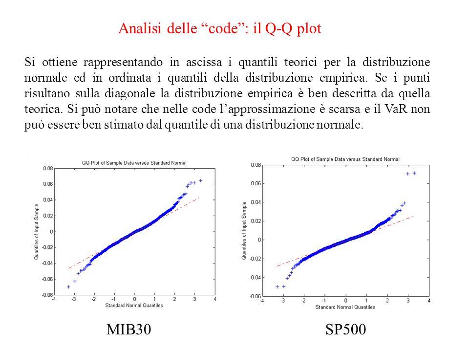Analisi delle code : il Q-Q plot