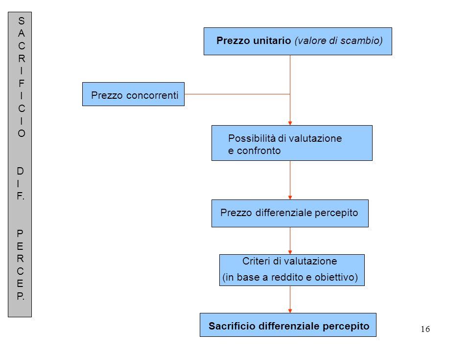 Prezzo unitario (valore di scambio)