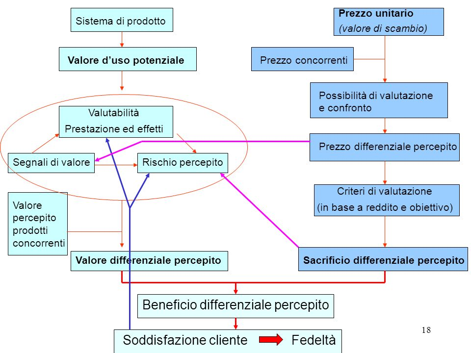 Beneficio differenziale percepito