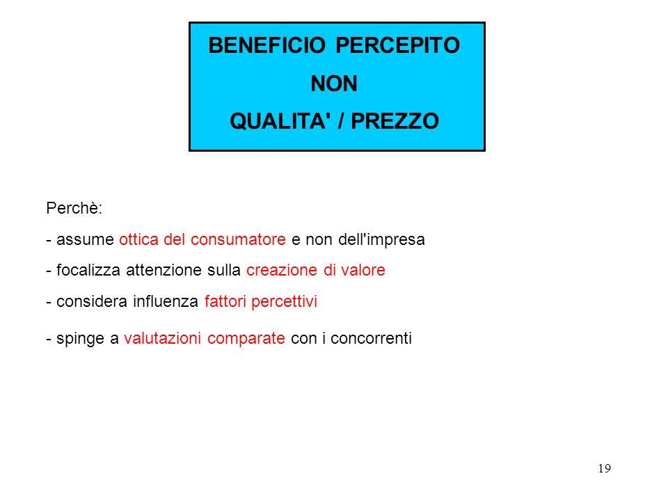 BENEFICIO PERCEPITO NON QUALITA / PREZZO