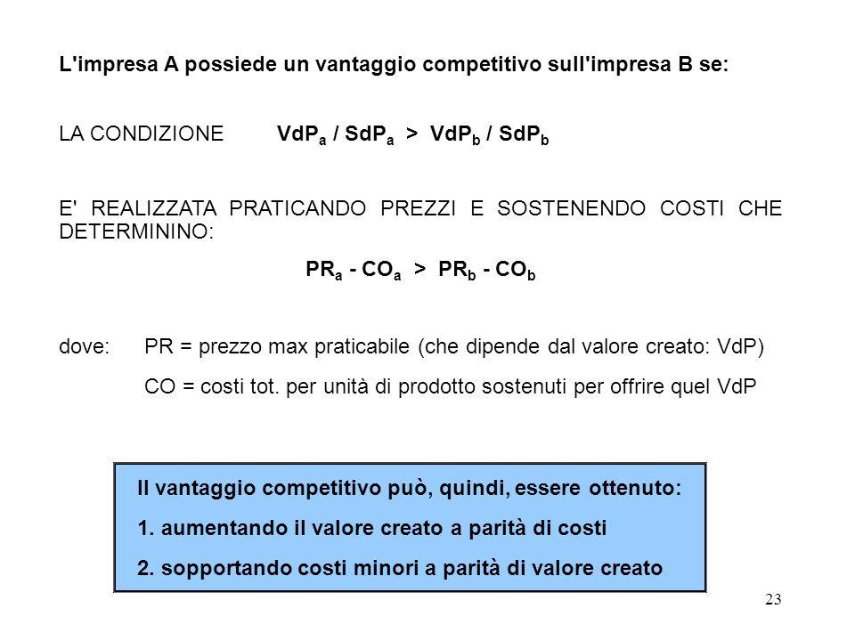 L impresa A possiede un vantaggio competitivo sull impresa B se:
