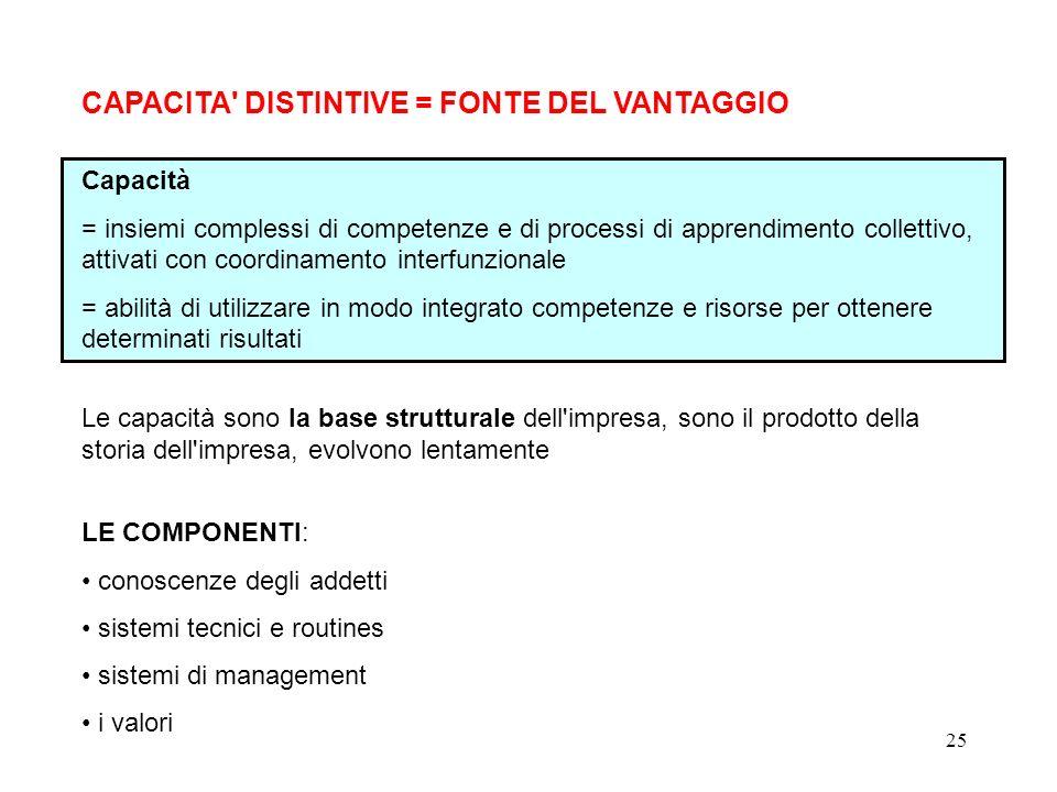 CAPACITA DISTINTIVE = FONTE DEL VANTAGGIO