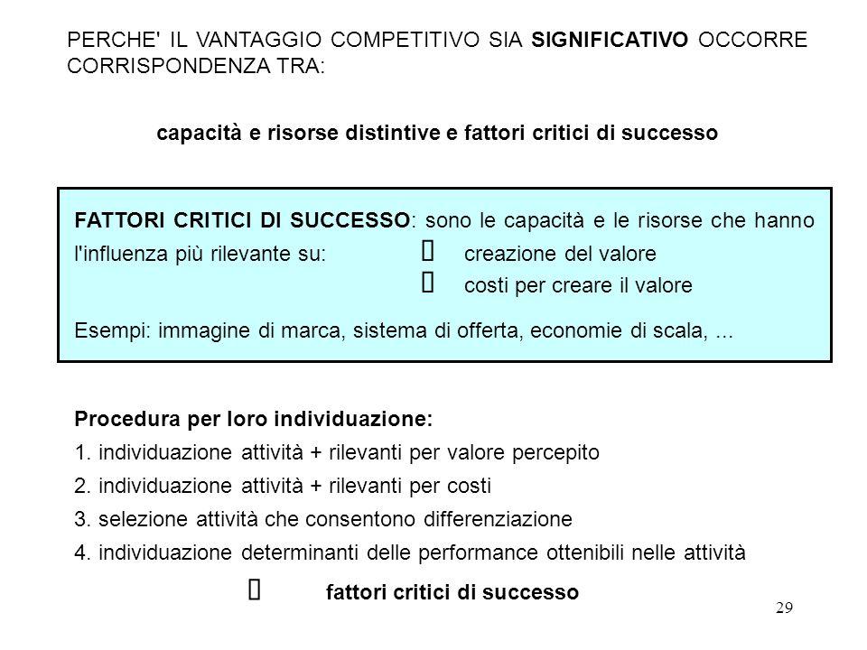capacità e risorse distintive e fattori critici di successo