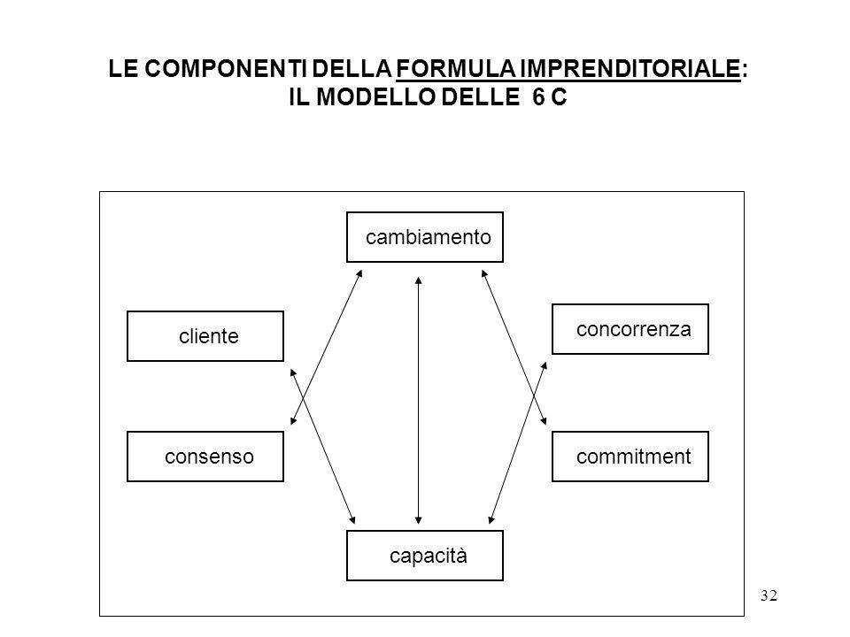 LE COMPONENTI DELLA FORMULA IMPRENDITORIALE: IL MODELLO DELLE 6 C