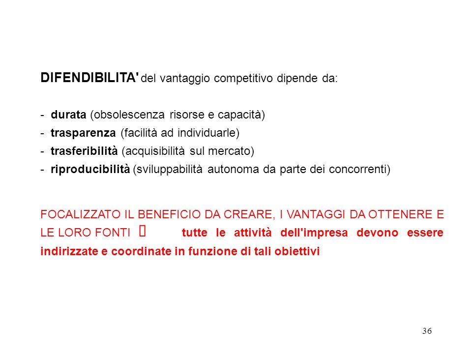 DIFENDIBILITA del vantaggio competitivo dipende da: