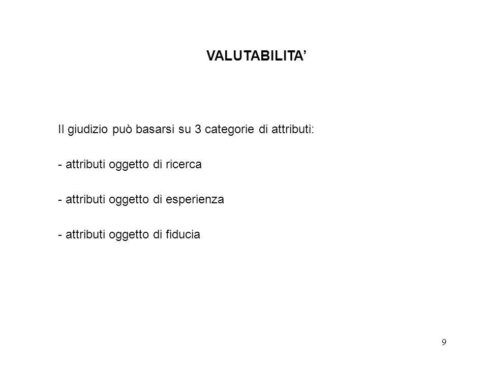 VALUTABILITA' Il giudizio può basarsi su 3 categorie di attributi: