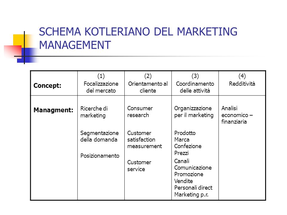 SCHEMA KOTLERIANO DEL MARKETING MANAGEMENT