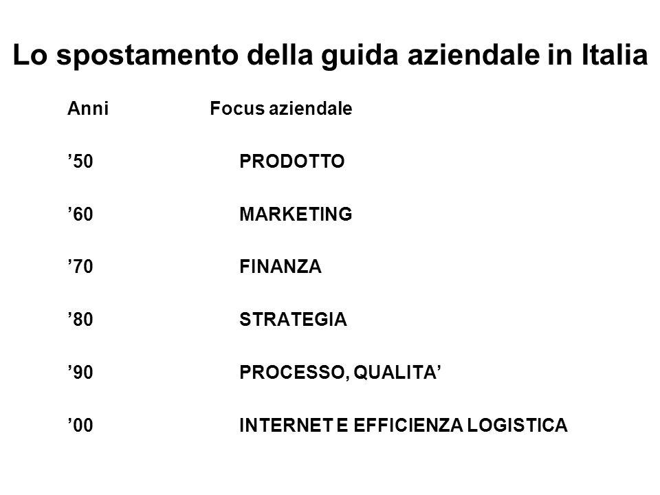 Lo spostamento della guida aziendale in Italia
