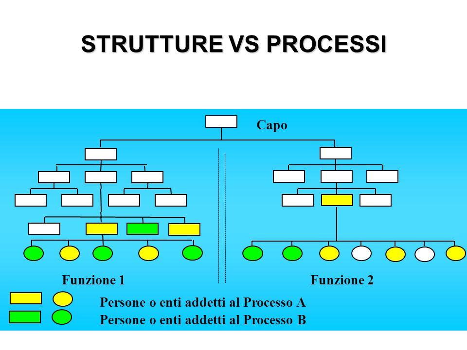 STRUTTURE VS PROCESSI Funzione 1 Funzione 2 Capo