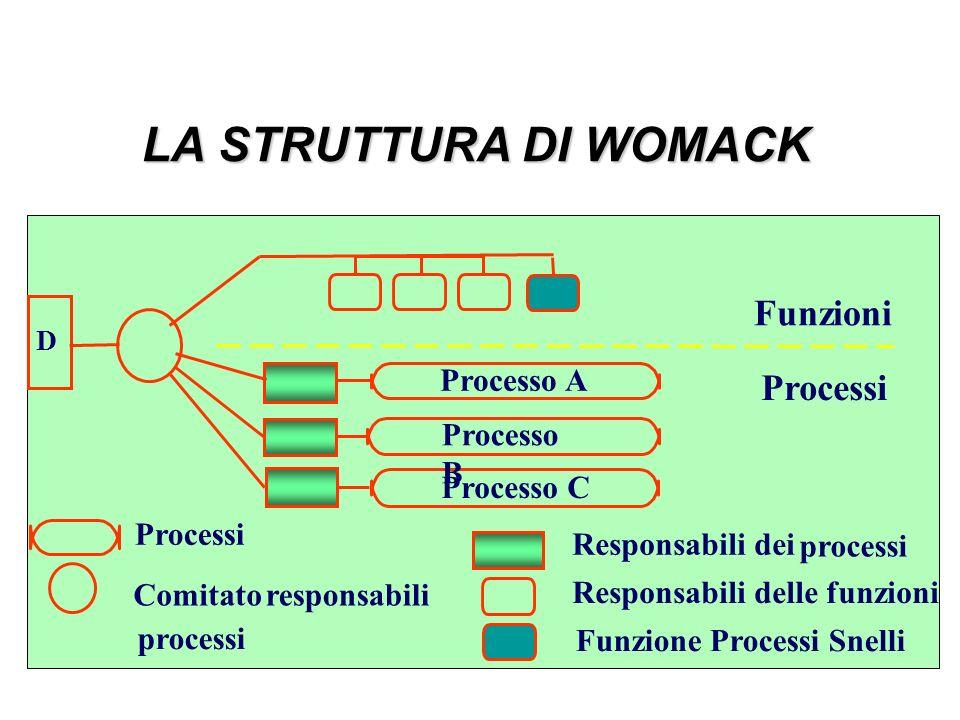 LA STRUTTURA DI WOMACK Funzioni Processi Processo A Processo B