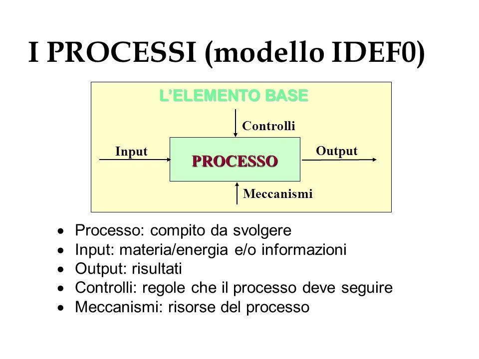 I PROCESSI (modello IDEF0)