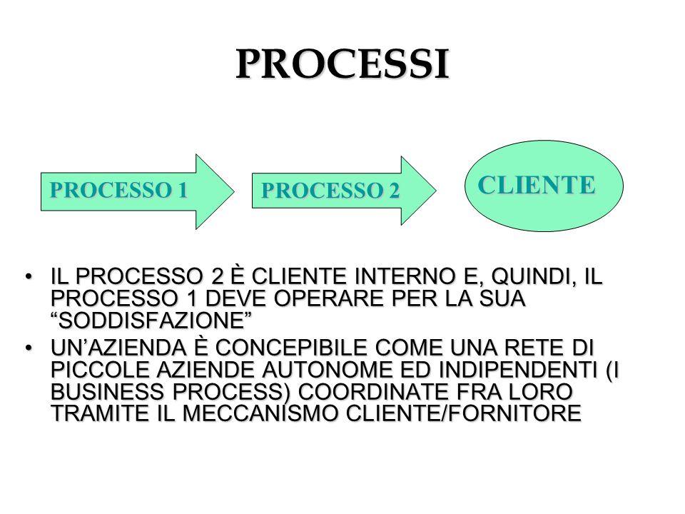 PROCESSI CLIENTE PROCESSO 1 PROCESSO 2