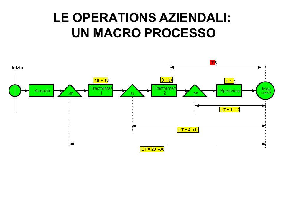 LE OPERATIONS AZIENDALI: UN MACRO PROCESSO