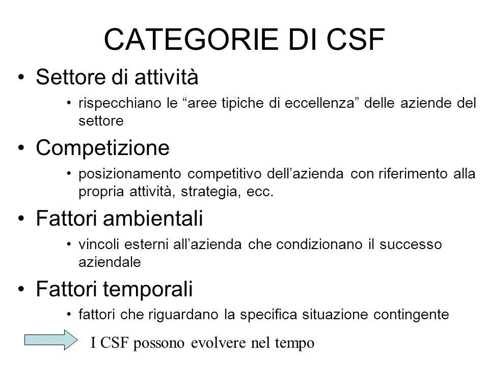 CATEGORIE DI CSF Settore di attività Competizione Fattori ambientali