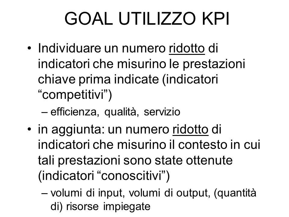 GOAL UTILIZZO KPI Individuare un numero ridotto di indicatori che misurino le prestazioni chiave prima indicate (indicatori competitivi )