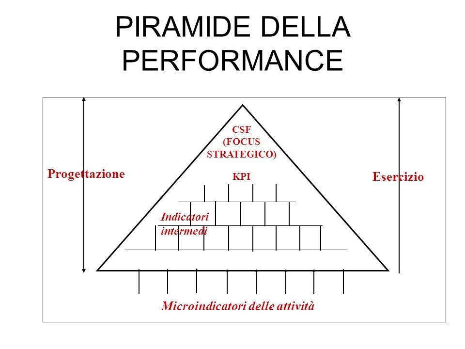 PIRAMIDE DELLA PERFORMANCE