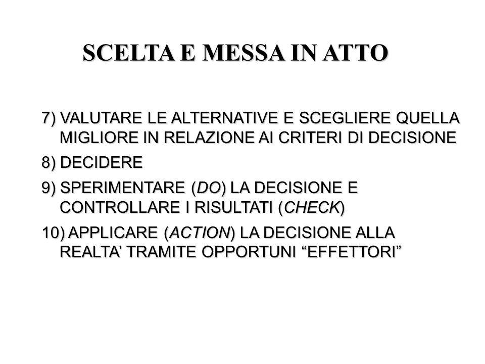 SCELTA E MESSA IN ATTO 7) VALUTARE LE ALTERNATIVE E SCEGLIERE QUELLA MIGLIORE IN RELAZIONE AI CRITERI DI DECISIONE.