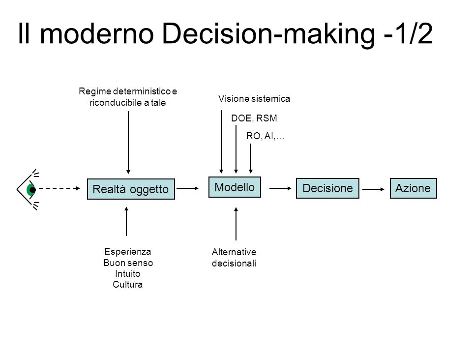 Il moderno Decision-making -1/2