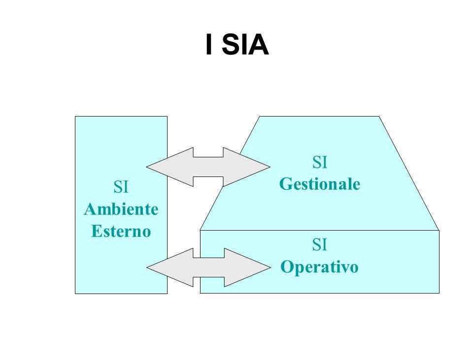 I SIA SI Operativo Gestionale Ambiente Esterno