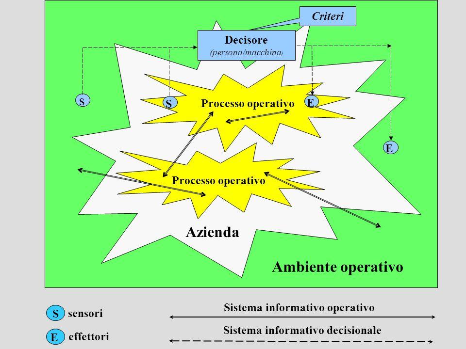 Sistema informativo decisionale Sistema informativo operativo