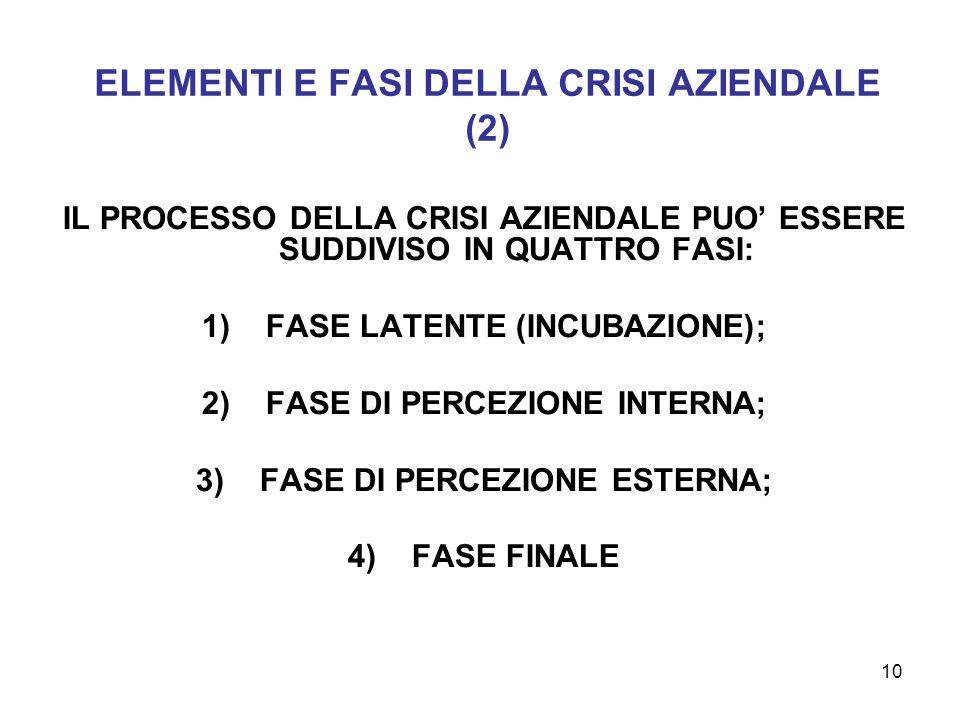 ELEMENTI E FASI DELLA CRISI AZIENDALE (2)