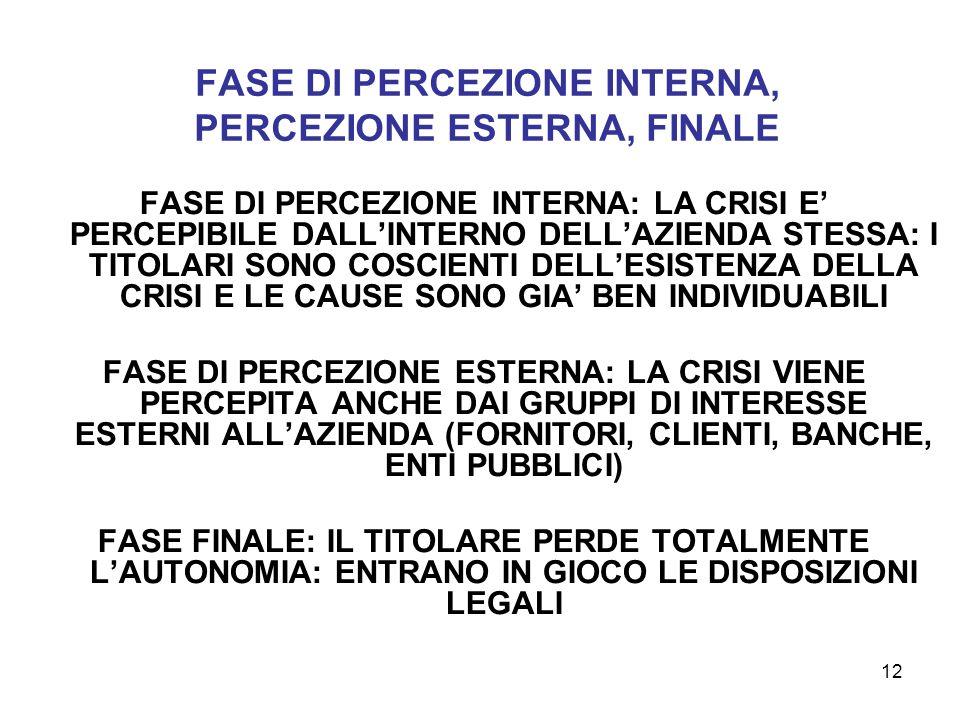 FASE DI PERCEZIONE INTERNA, PERCEZIONE ESTERNA, FINALE