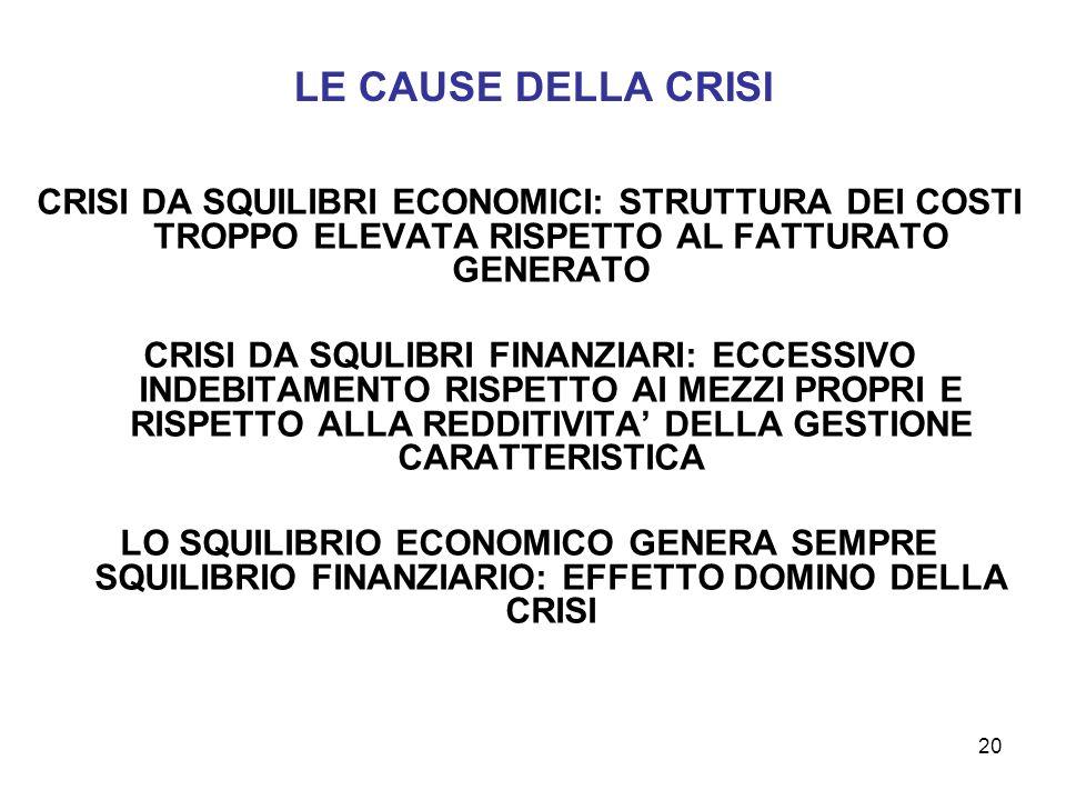 LE CAUSE DELLA CRISI CRISI DA SQUILIBRI ECONOMICI: STRUTTURA DEI COSTI TROPPO ELEVATA RISPETTO AL FATTURATO GENERATO.