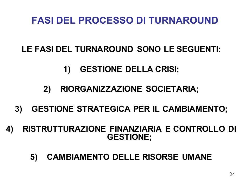 FASI DEL PROCESSO DI TURNAROUND