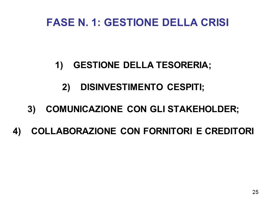 FASE N. 1: GESTIONE DELLA CRISI