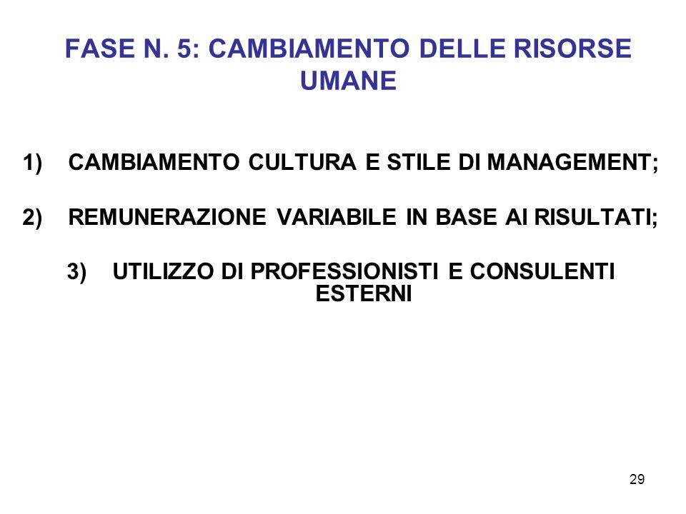 FASE N. 5: CAMBIAMENTO DELLE RISORSE UMANE