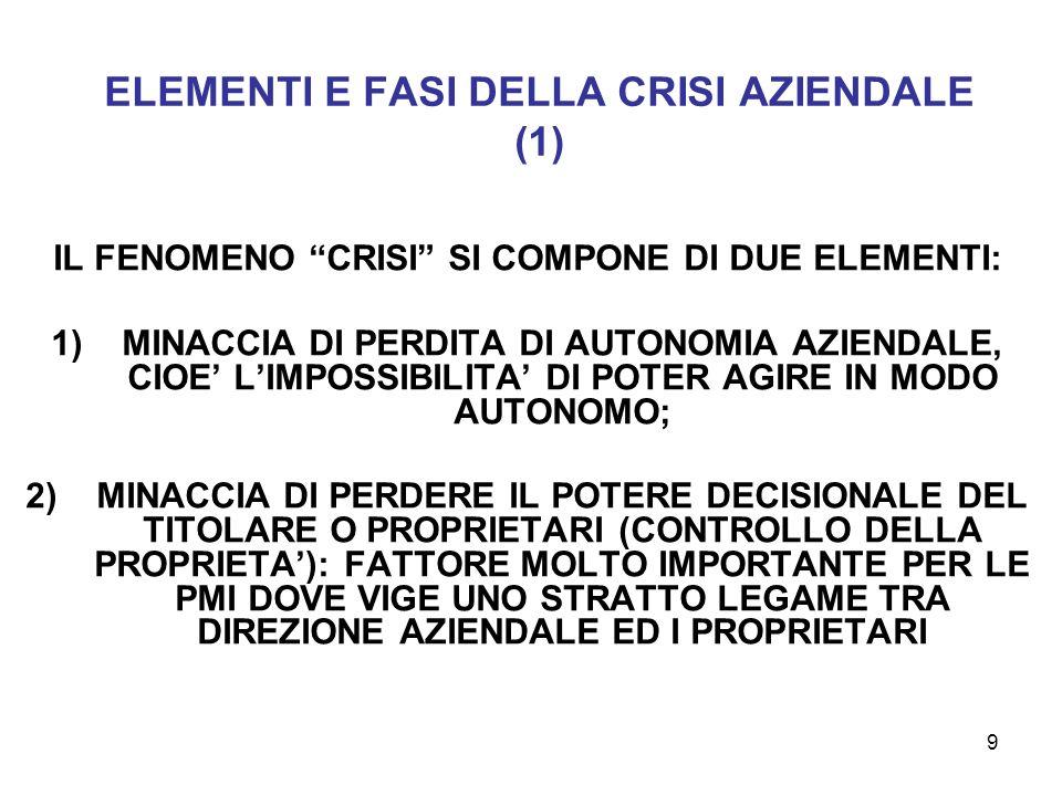 ELEMENTI E FASI DELLA CRISI AZIENDALE (1)