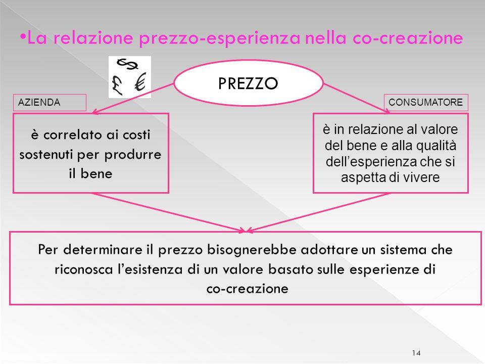 La relazione prezzo-esperienza nella co-creazione