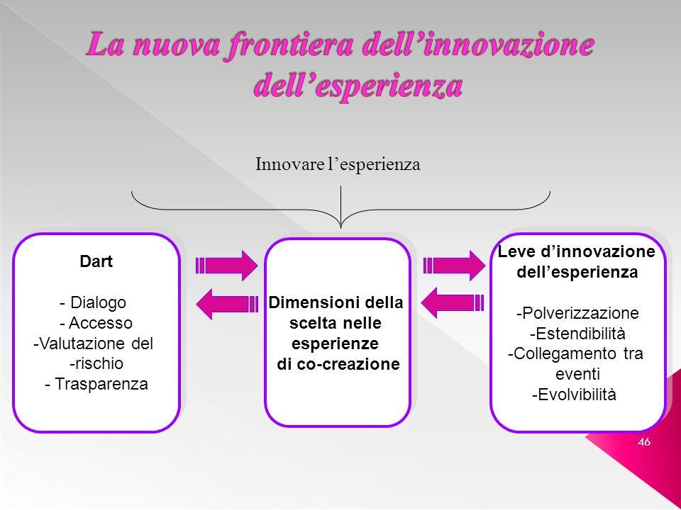 La nuova frontiera dell'innovazione dell'esperienza