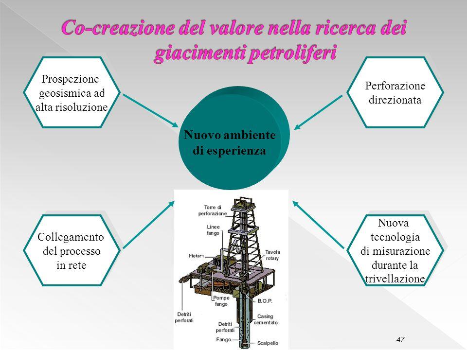 Co-creazione del valore nella ricerca dei giacimenti petroliferi