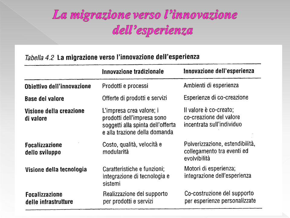 La migrazione verso l'innovazione dell'esperienza
