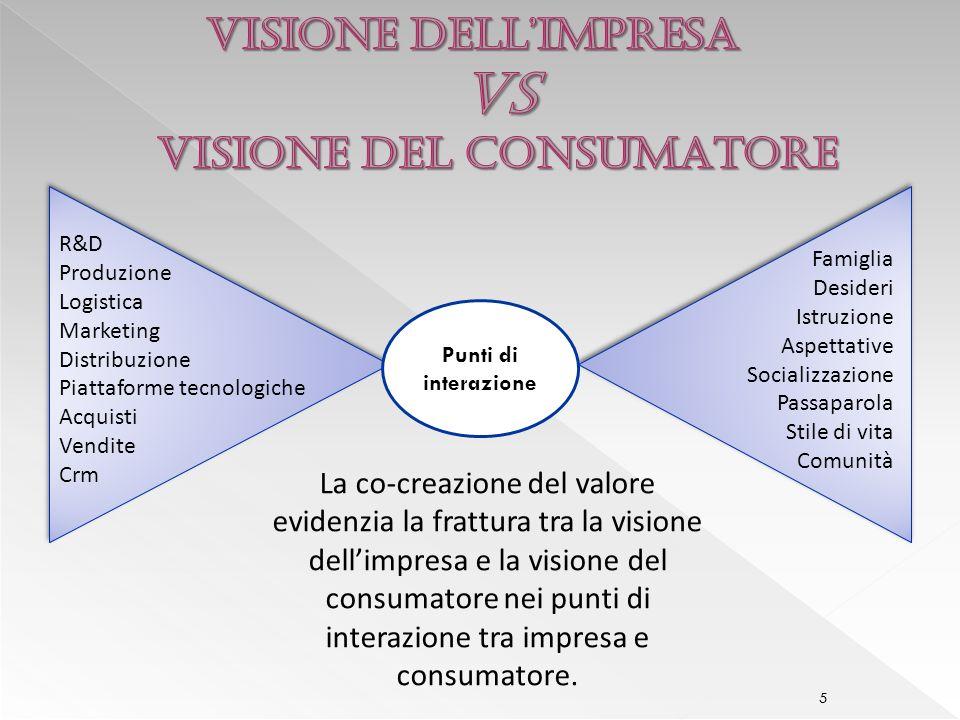 VISIONE DELL'IMPRESA VS VISIONE DEL CONSUMATORE