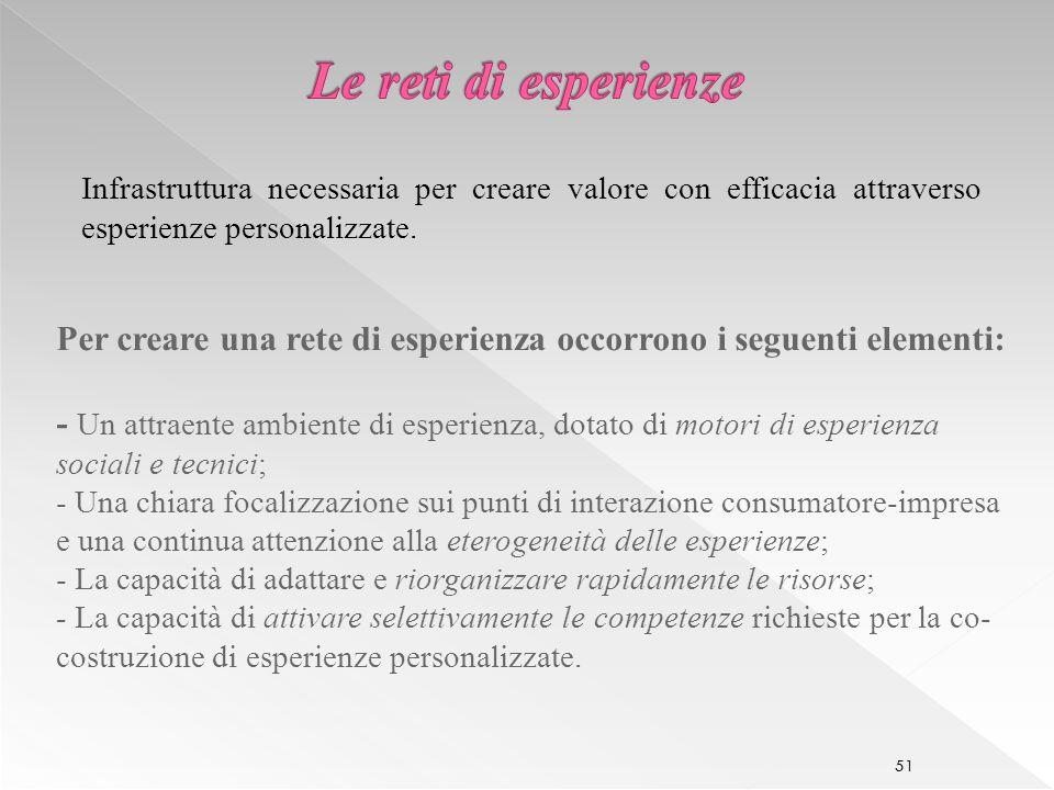 Le reti di esperienze Infrastruttura necessaria per creare valore con efficacia attraverso esperienze personalizzate.