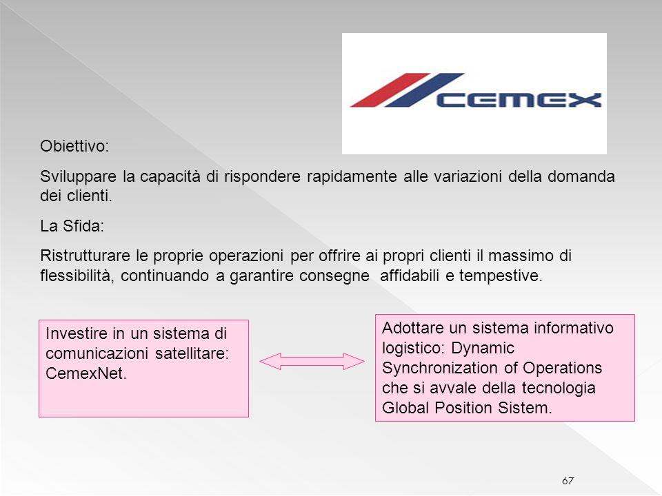 Obiettivo: Sviluppare la capacità di rispondere rapidamente alle variazioni della domanda dei clienti.