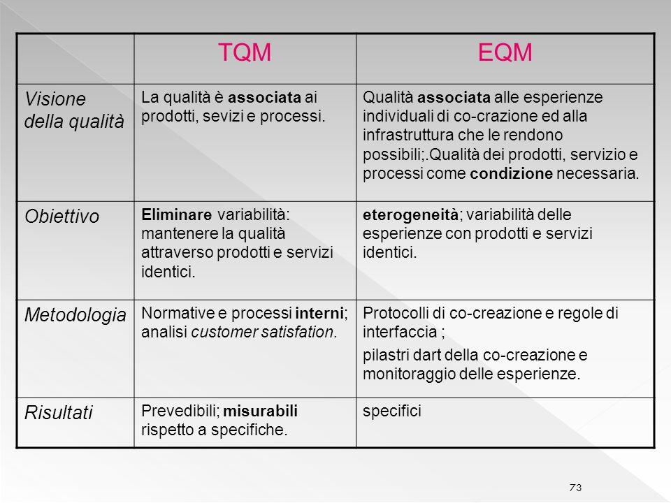TQM EQM Visione della qualità Obiettivo Metodologia Risultati