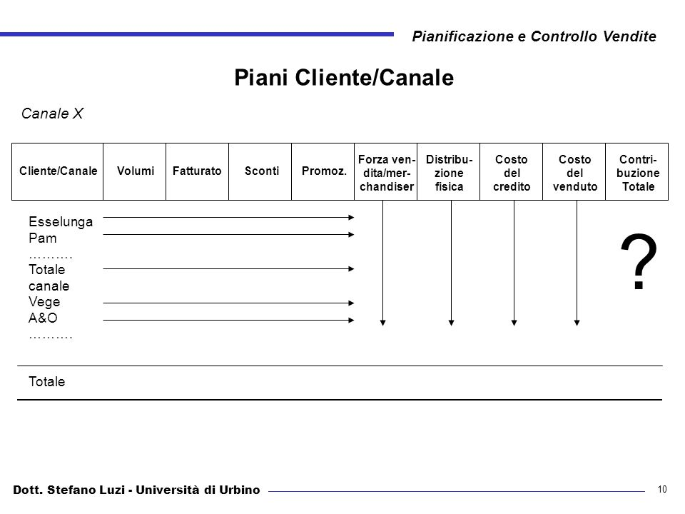 Piani Cliente/Canale Canale X Esselunga Pam ………. Totale canale Vege