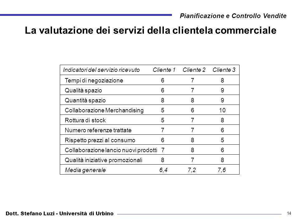 La valutazione dei servizi della clientela commerciale