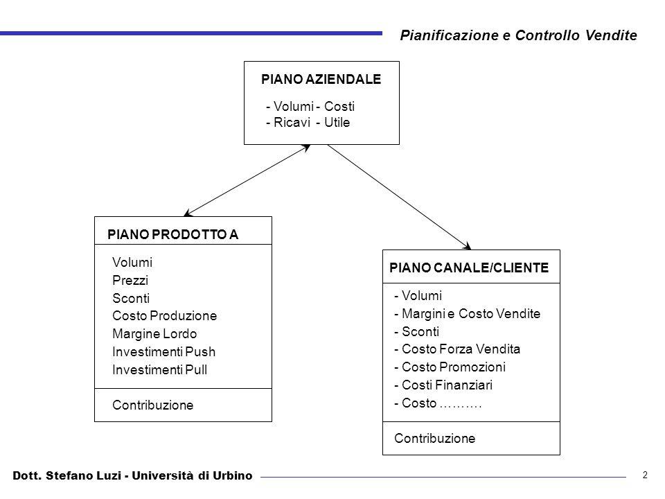 Pianificazione e controllo delle vendite ppt video - Costo ascensore interno 2 piani ...