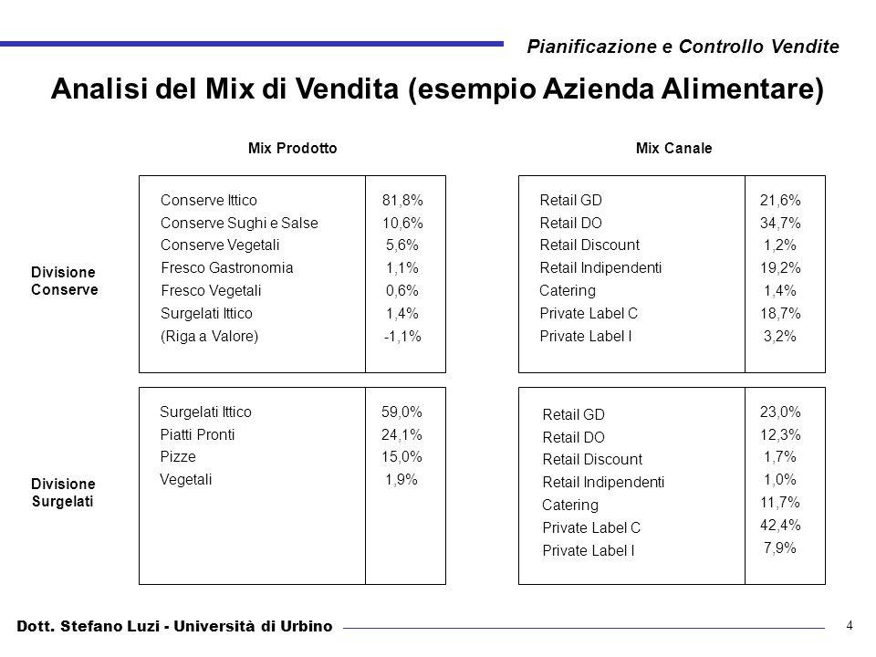 Analisi del Mix di Vendita (esempio Azienda Alimentare)