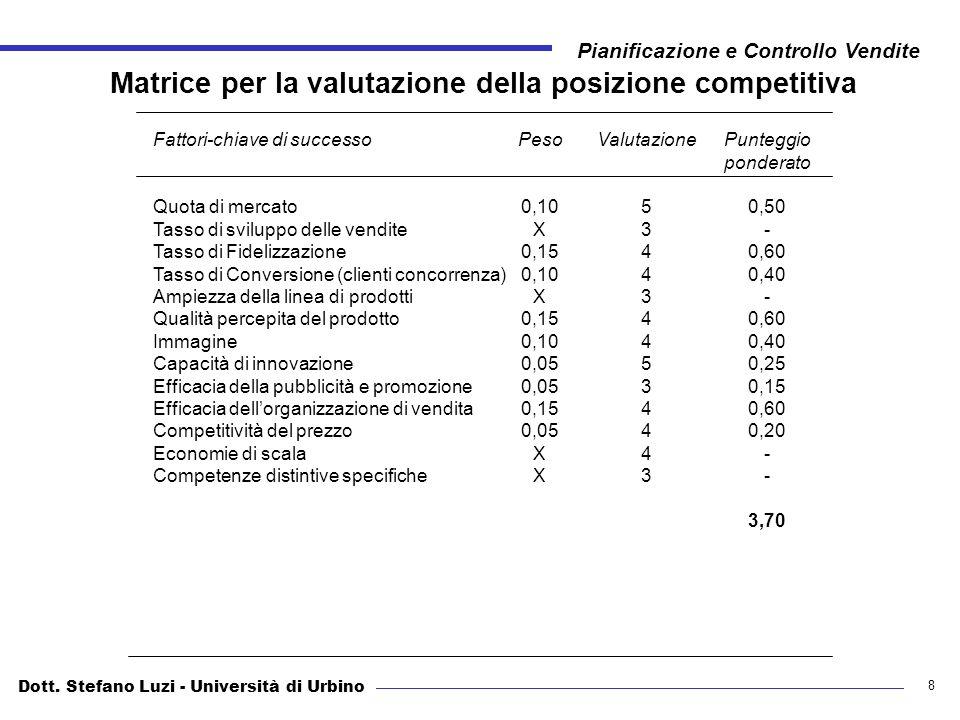 Matrice per la valutazione della posizione competitiva