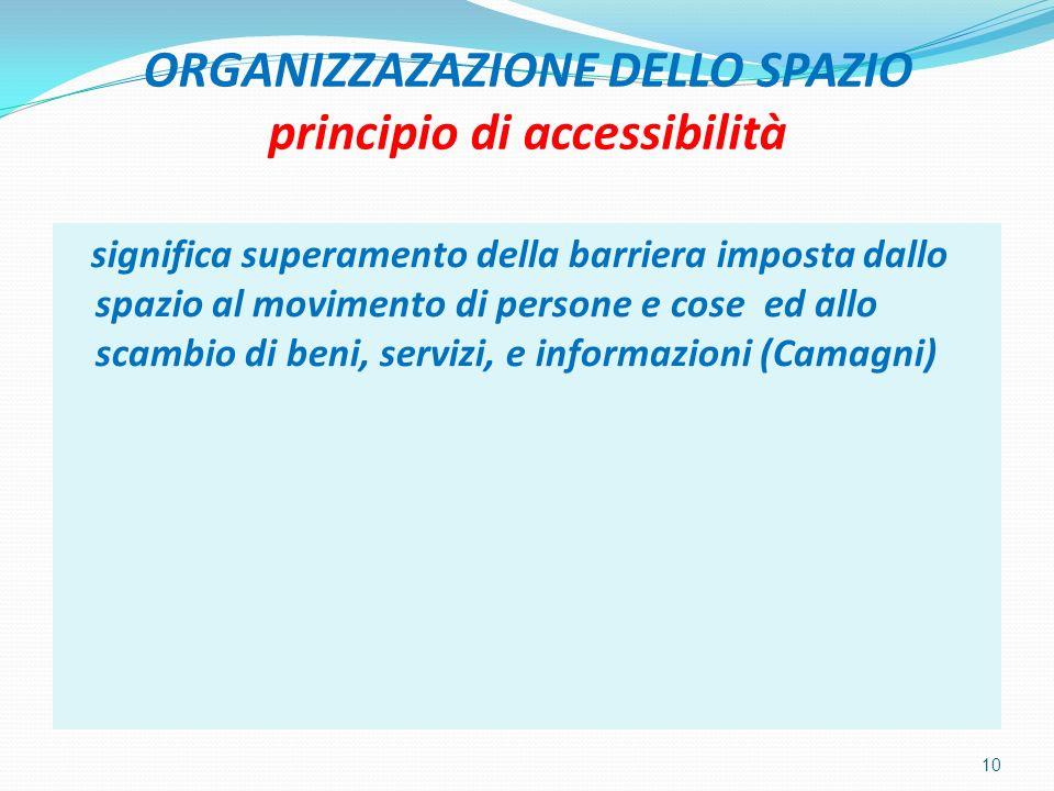 ORGANIZZAZAZIONE DELLO SPAZIO principio di accessibilità
